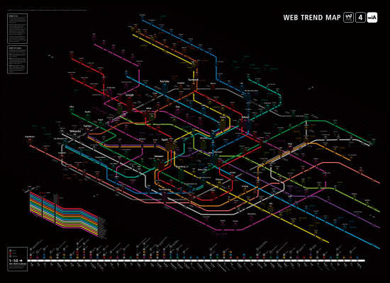 Web Trend Map 2009 (Copyright Information Architects)