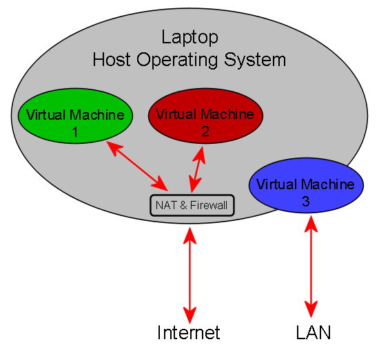 Laptop Virtual Architecture