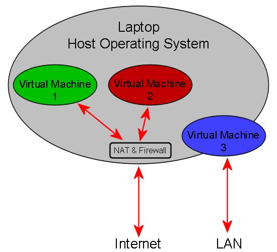 Laptop Virtual Architecture