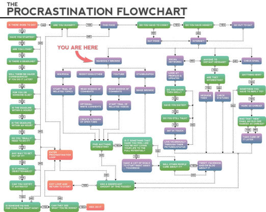 The Procrastination Flowchart