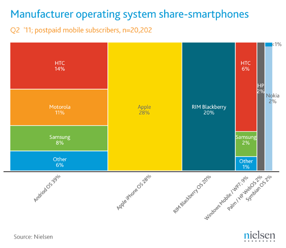 June 2011 Smartphone Share (Copyright Nielsen)