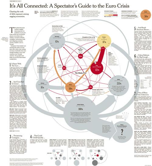 Euro Crisis (Copyright The New York Times)