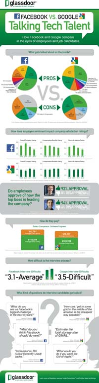 Google Versus Facebook (Copyright Mashable)