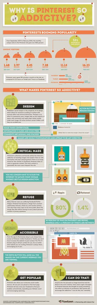 Why is Pinterest so Addictive? (Copyright Flowtown)