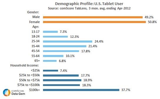 Tablet User Demographic (Copyright ComScore)