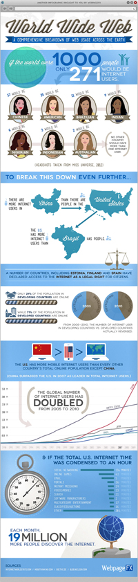 Internet Usage Worldwide (Copyright Visual.ly)