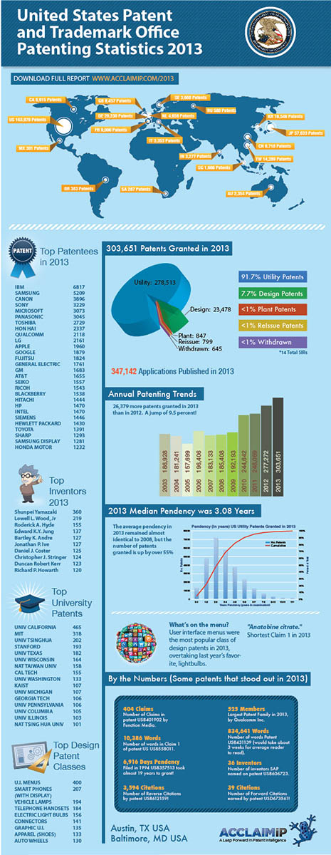 2013 US Patent Statistics (Copyright AcclaimIP)