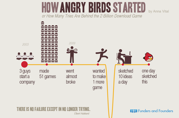 How Angry Birds Started (Copyright Funders and Founders)